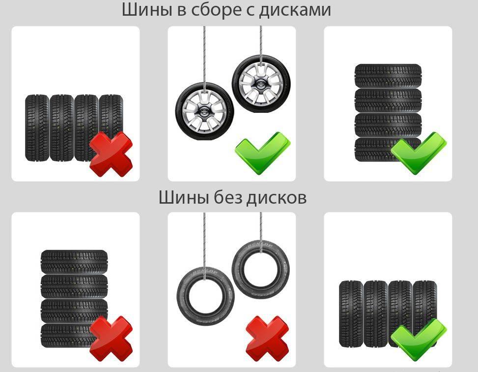 Если Вы будете хранить шину с диском, то необходимо будет их развесить на крючки или сложить стопкой. А если без дисков, то лучше всего хранить их в вертикальном положении и вращать раз в месяц, это производится для того, чтобы минимизировать действие давления на одно место.